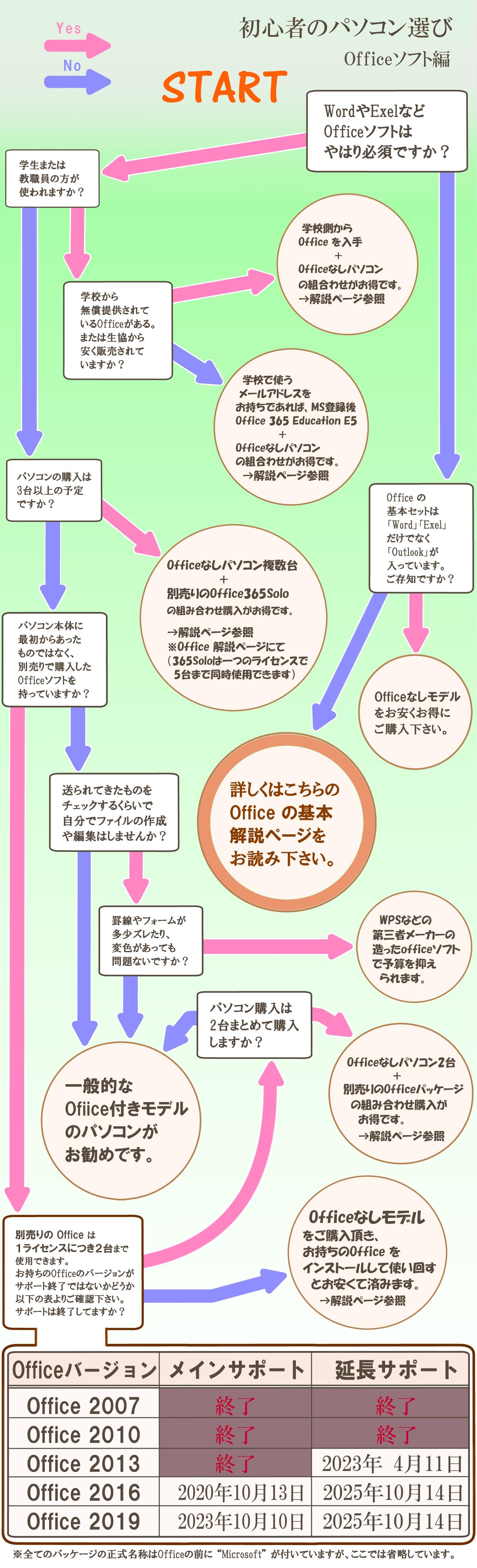 『初心者のパソコン選び・Officeソフト編』イエス or ノー選択表