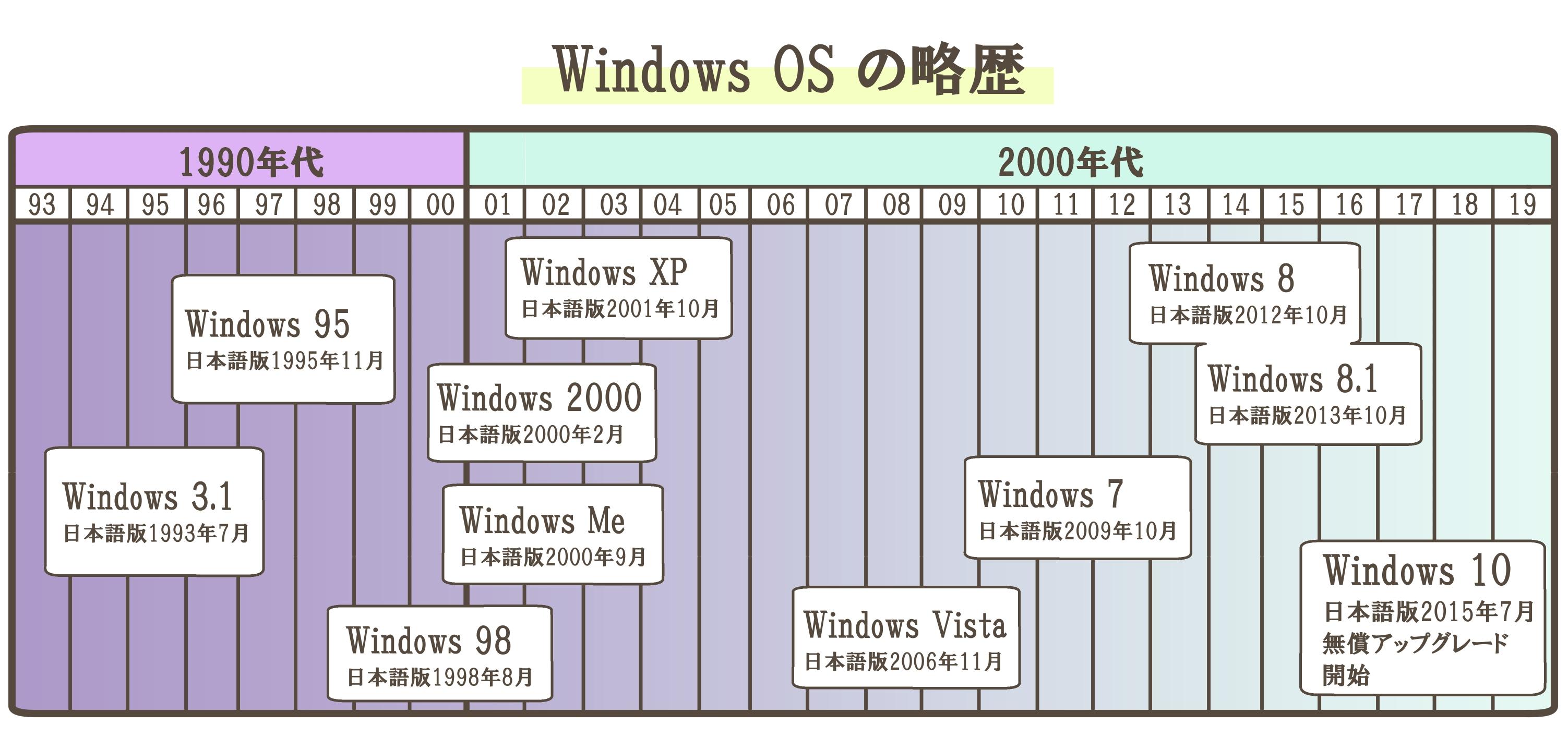 Windows OS開発の歴史