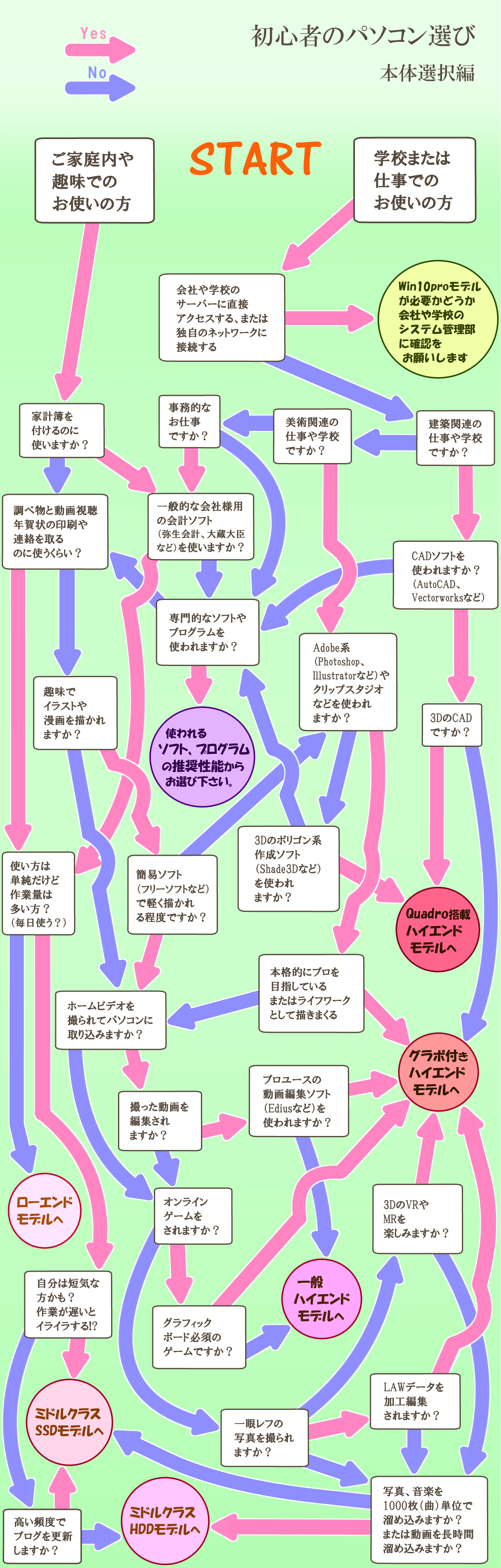 パソコン選択のパラグラフマップ