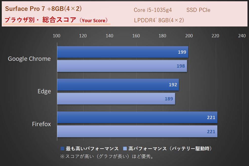 Surface Pro7 のネット速度比較(WebXPRT3)