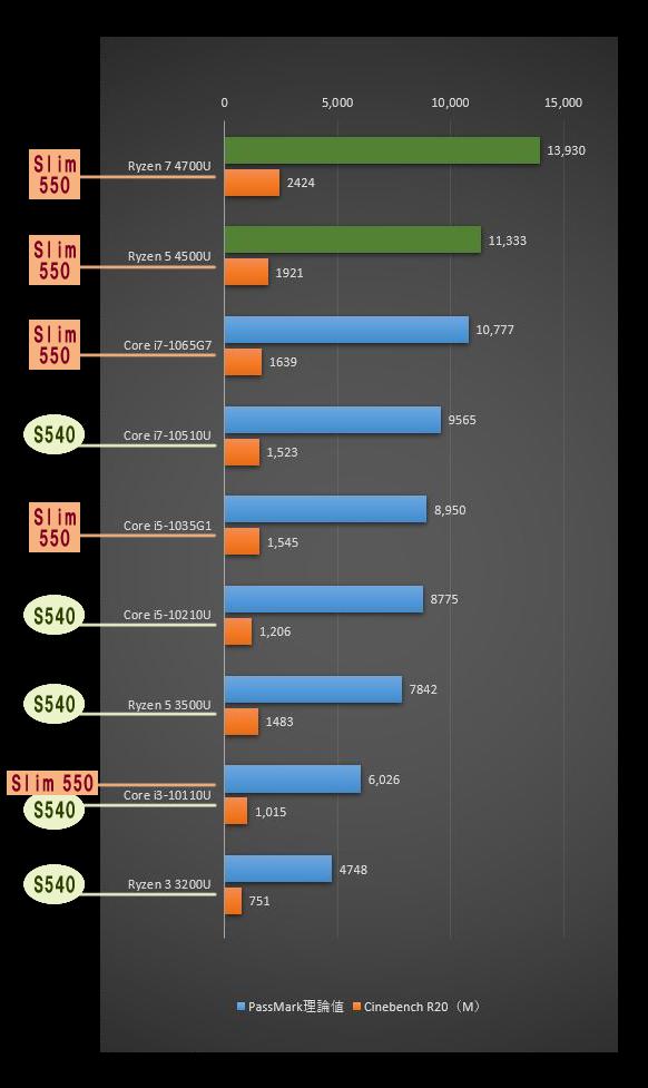 「IdeaPad Slim 550(14)」のCPU比較表