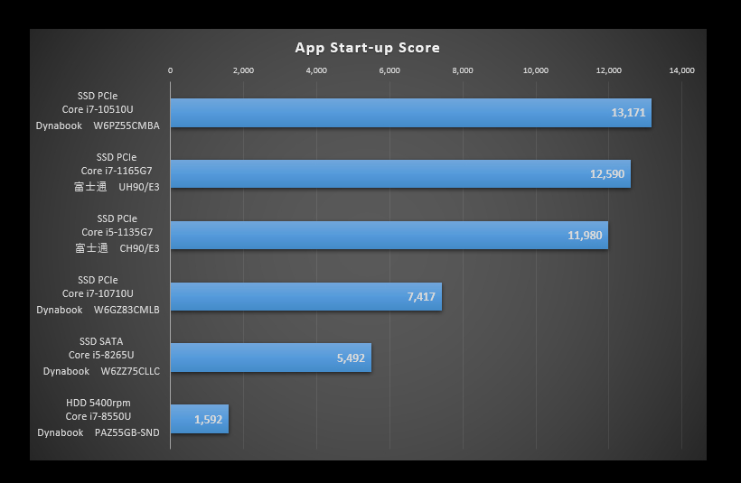 TigerLakeを比較した「App Start-up」のグラフ