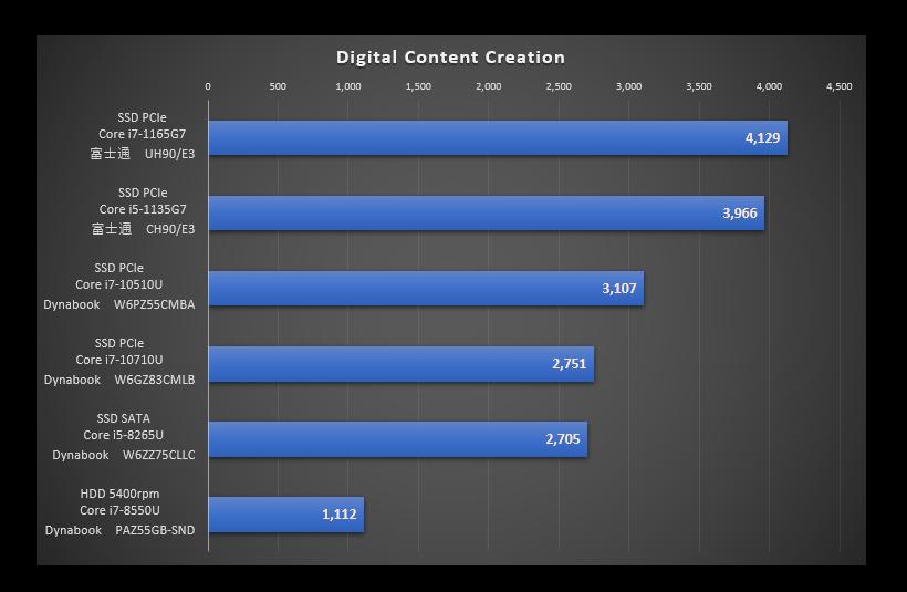TigerLakeを比較した「Digital Content Creation」のグラフ
