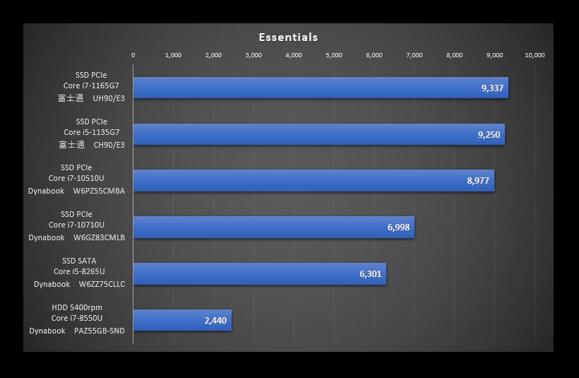 TigerLakeを比較した「Essentials」のグラフ