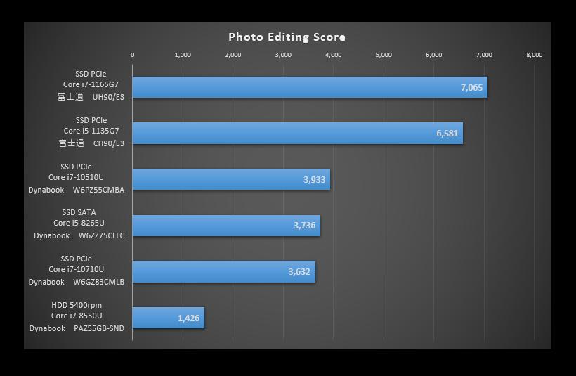 TigerLakeを比較した「Photo Editing」のグラフ