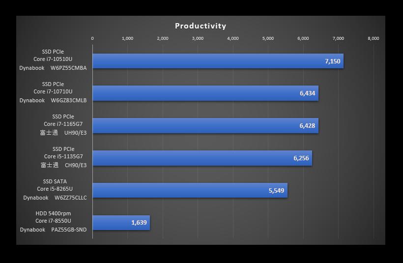 TigerLakeを比較した「Productivity」のグラフ
