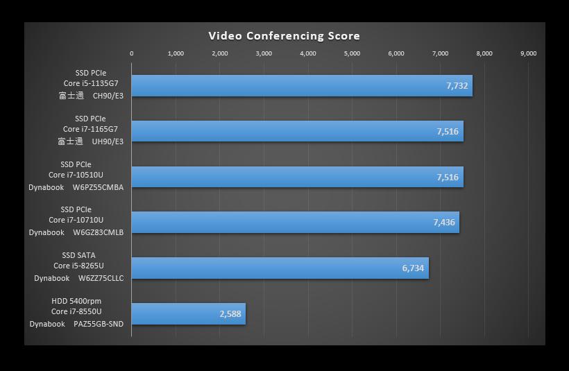 TigerLakeを比較した「Video Conferencing」のグラフ