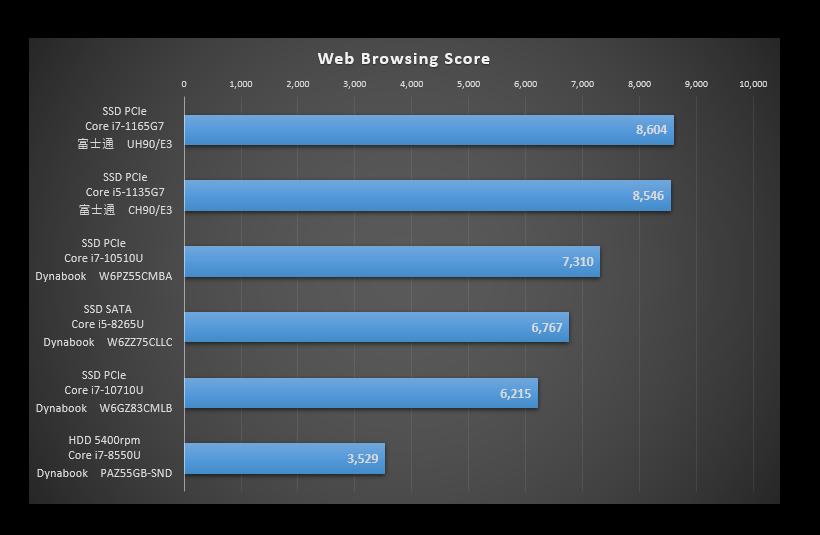 TigerLakeを比較した「Web Browsing」のグラフ