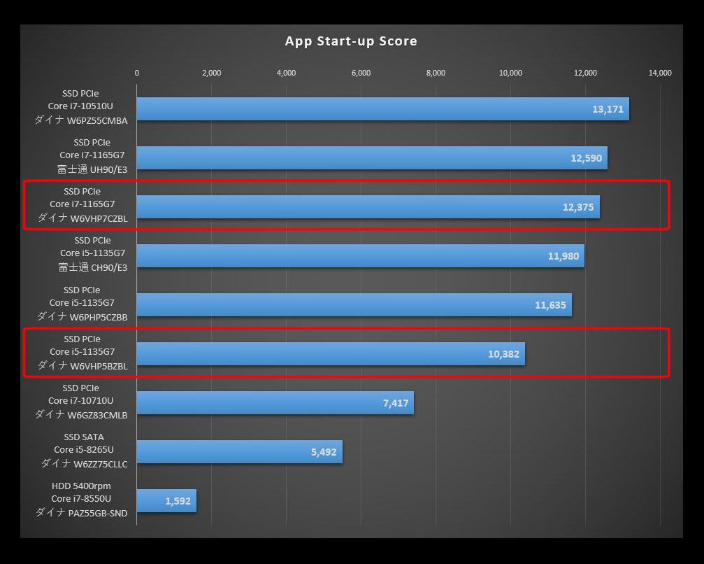 Dynabook VZ/HP搭載のTigerLakeと旧CPUを比較したPCMark10のApp Start-up Scoreのグラフ