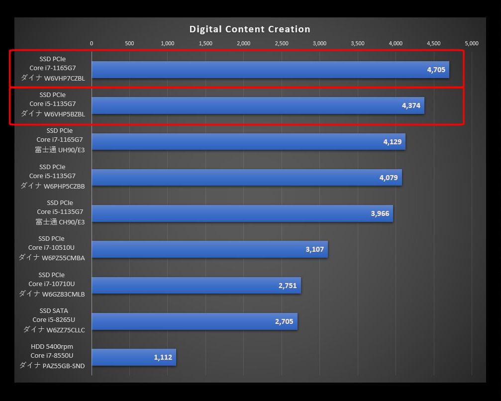 Dynabook VZ/HP搭載のTigerLakeと旧CPUを比較したPCMark10のDigital Content Creationのグラフ