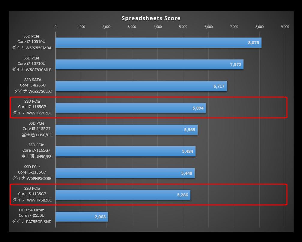 Dynabook VZ/HP搭載のTigerLakeと旧CPUを比較したPCMark10のSpreadsheets Scoreのグラフ