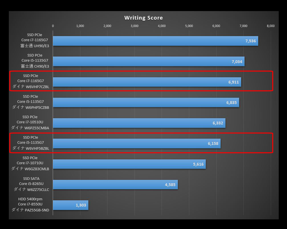 Dynabook VZ/HP搭載のTigerLakeと旧CPUを比較したPCMark10のWriting Scoreのグラフ