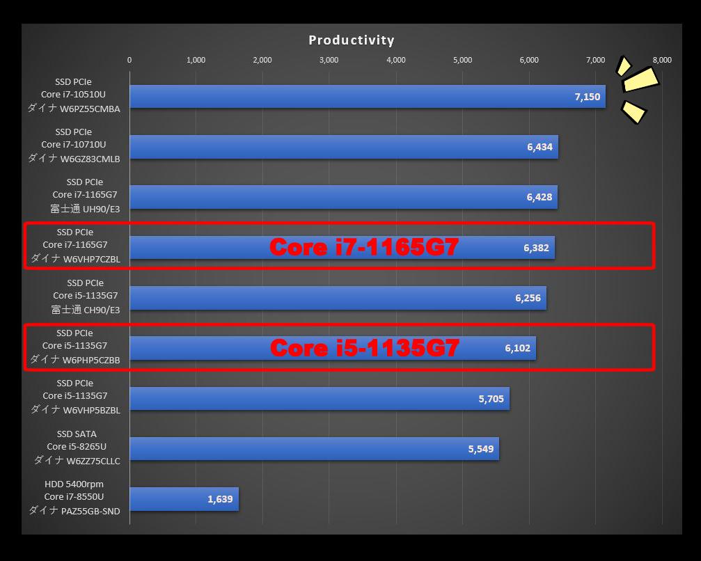 Dynabook PZ/HPの『TigerLake』と旧CPUを比較したPCMark10のProductivityのグラフ