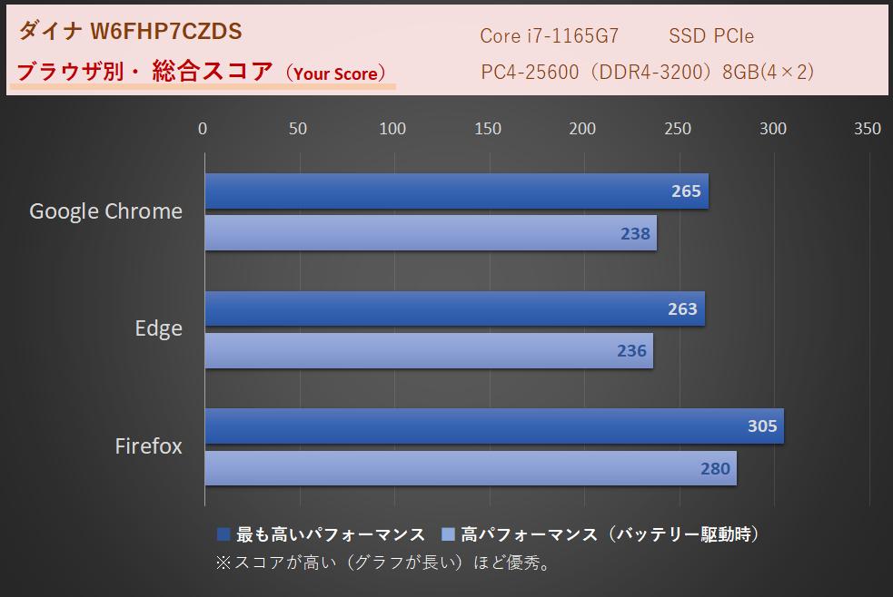 WEBXPRT3、FZのi7、8GBによる計測