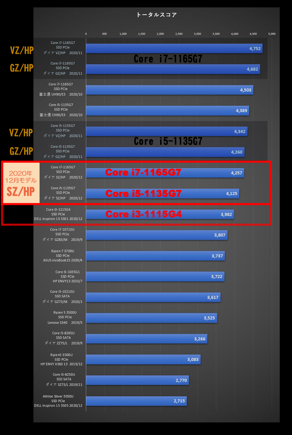 PCMark10のトータルスコア、Dynabook Sとの比較グラフ