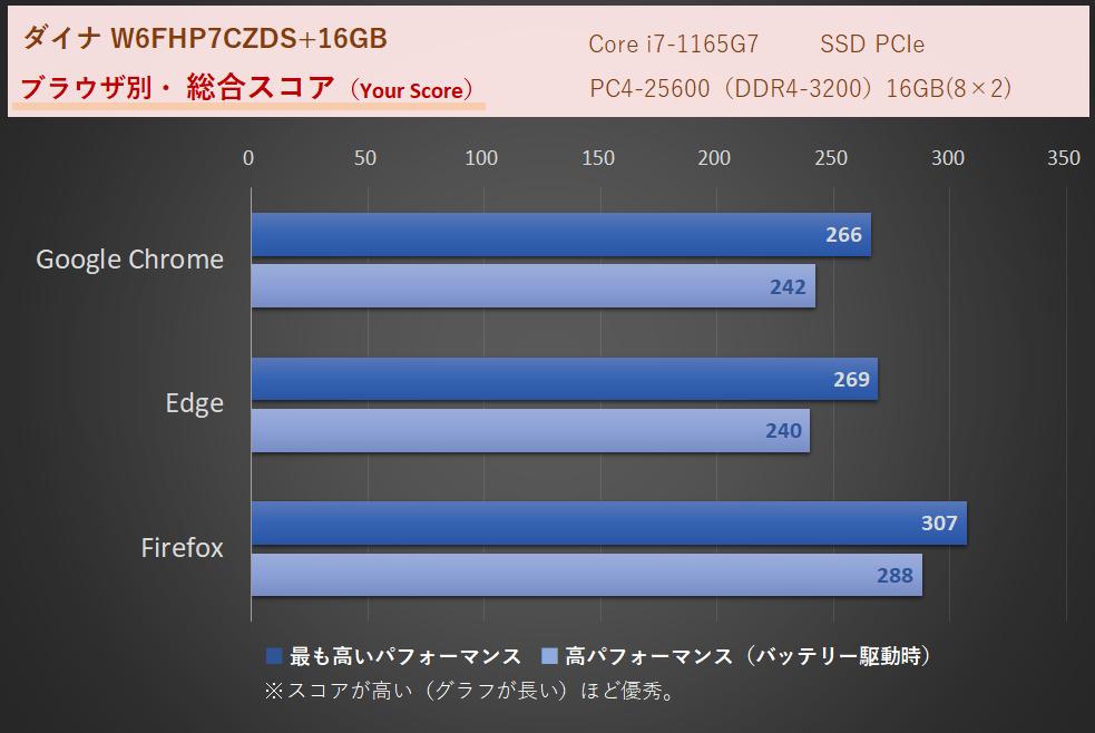 WEBXPRT3、FZのi7、16GBによる計測