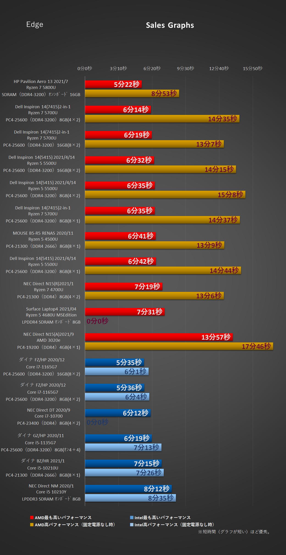 EBXPRT3-Edge-Sales Graphs