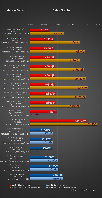 EBXPRT3-Google Chrome-Sales Graphs