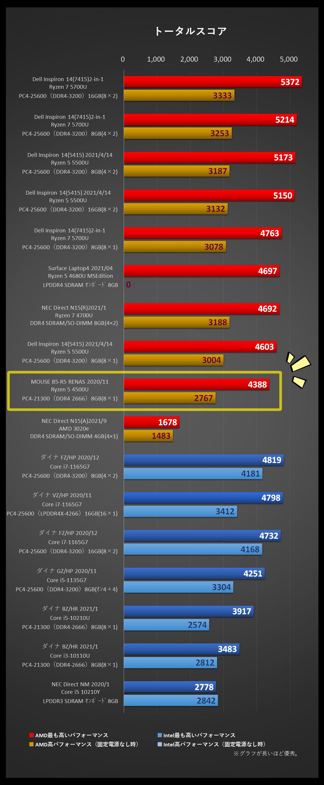 PCMark10、MOUSE「B5-R5」を組み入れたグラフ