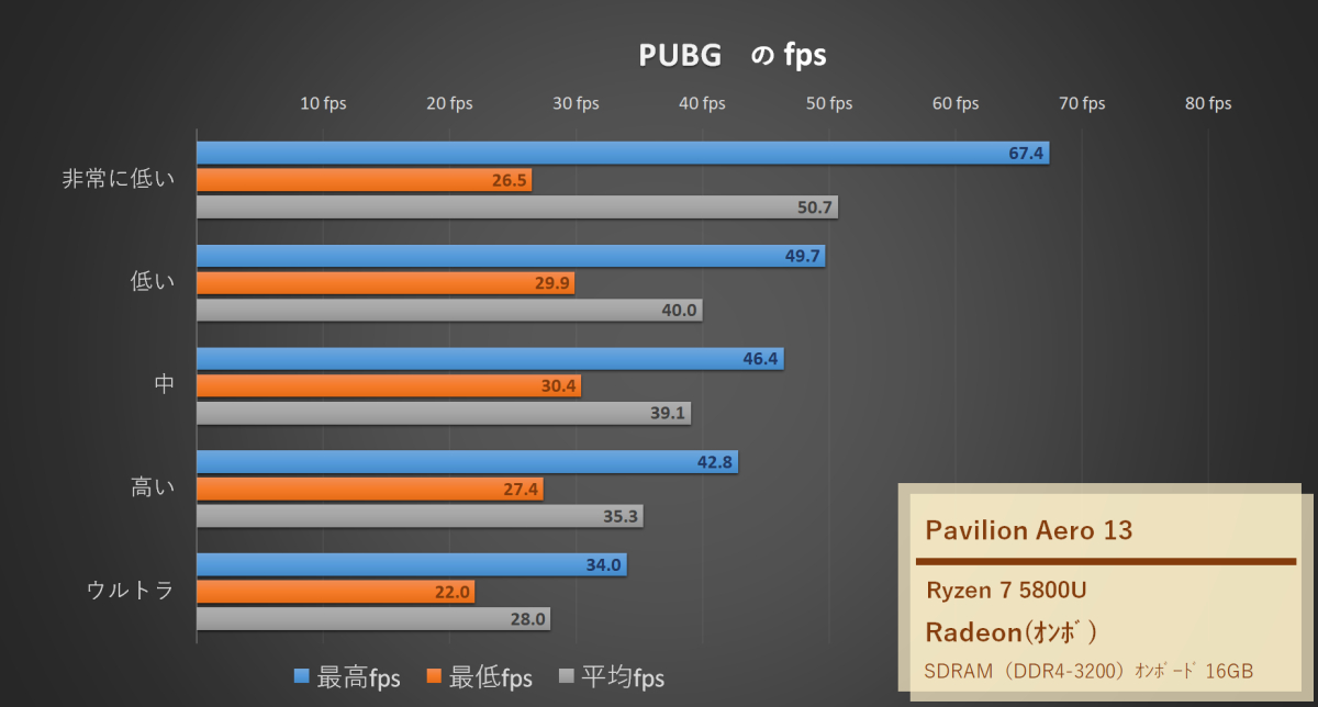 「HP Pavilion Aero 13-be」Ryzen7 5800UでPUBGのfps計測したグラフ