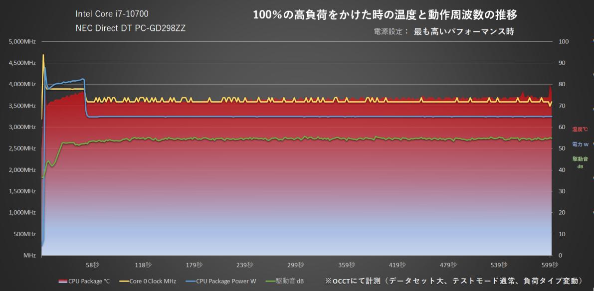 NEC「Lavie Direct DT」にOCCTで負荷100%をかけた時の推移(最も高いパフォーマンス時)