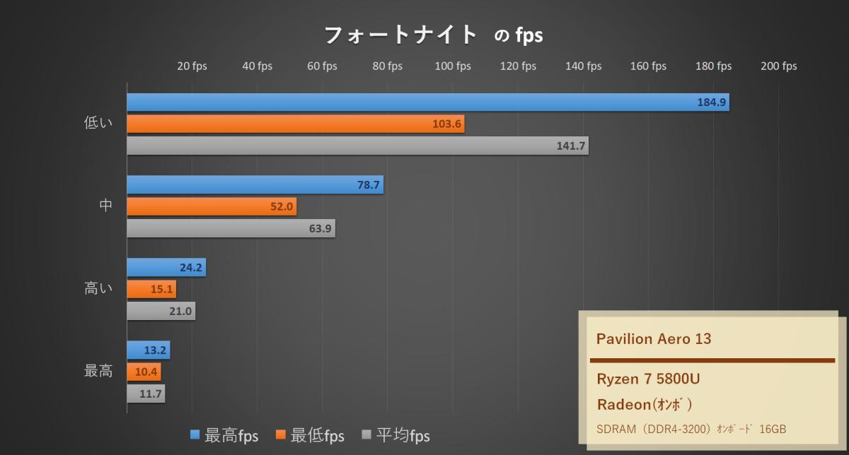 「HP Pavilion Aero 13-be」Ryzen7 5800UでFORTNITE(フォートナイト)のfps計測したグラフ