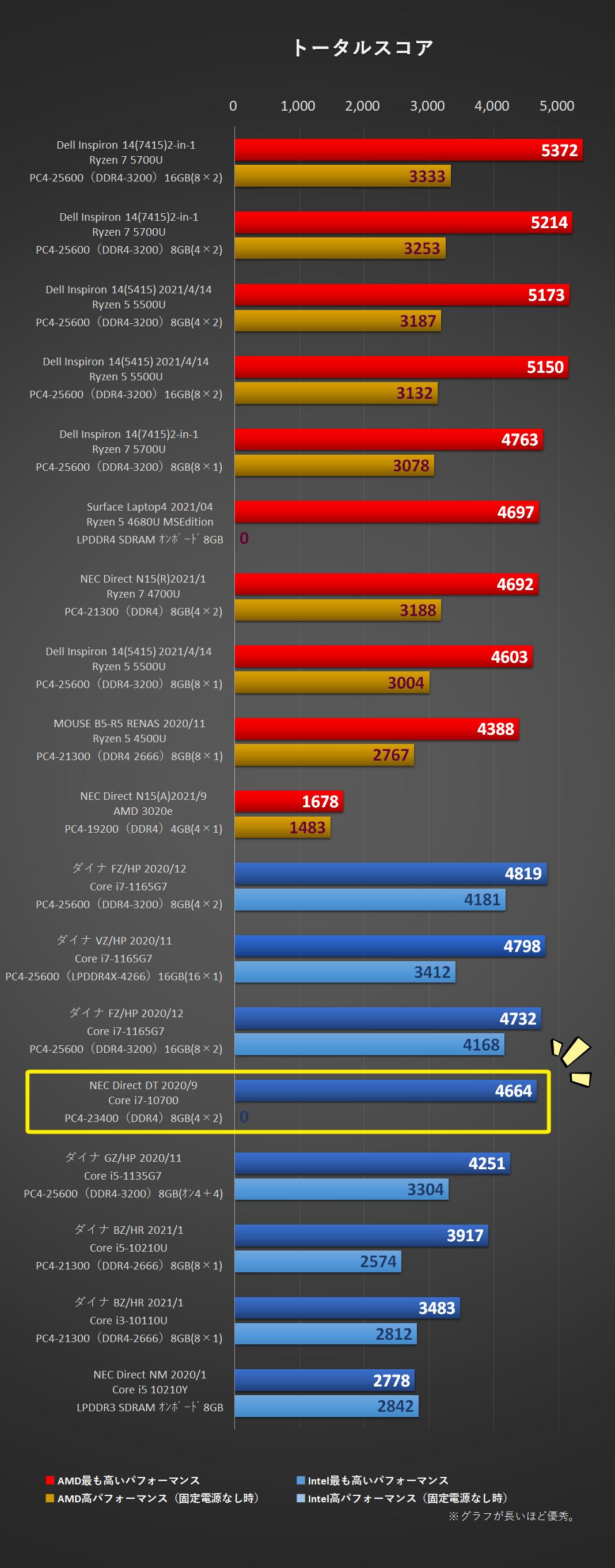 DT-PCMark10-1トータルスコア比較