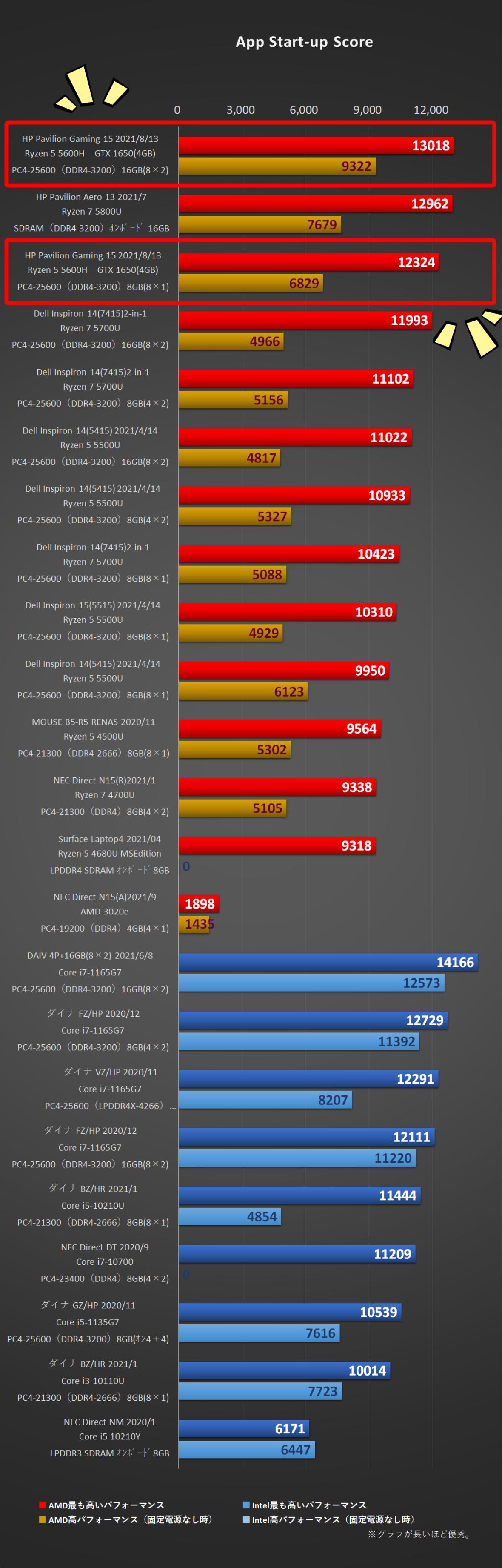 「HP Pavilion Gaming 15(AMD)2021年モデル」App Start-up Score比較グラフ