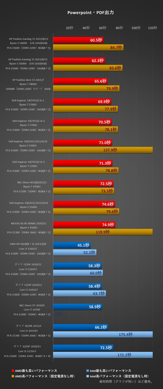 PowerPoint・PDF出力にかかる時間グラフ比較