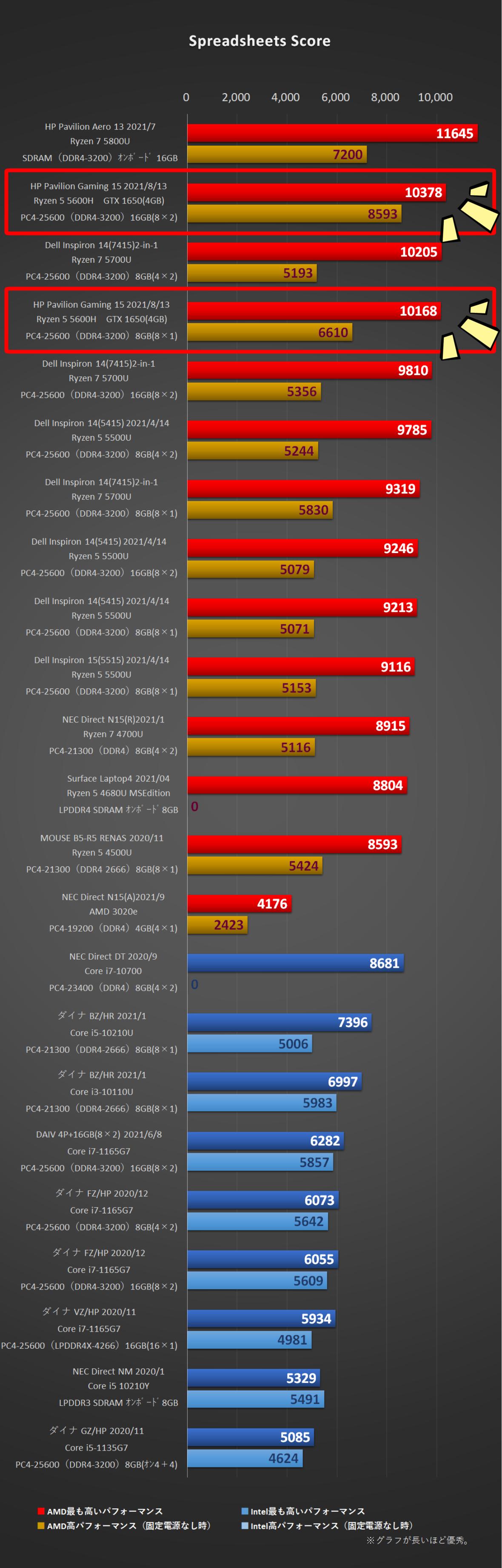 「HP Pavilion Gaming 15(AMD)2021年モデル」Spreadsheets Score比較グラフ