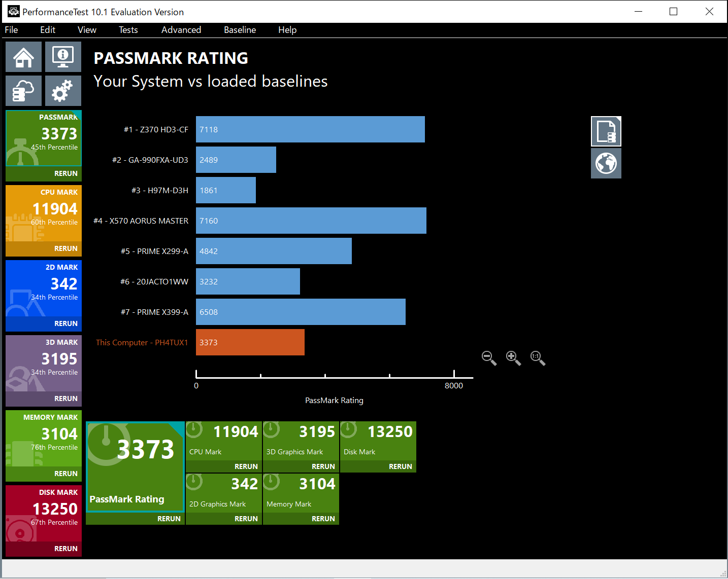 MOUSE「DAIV 4P」のPassMark Rating