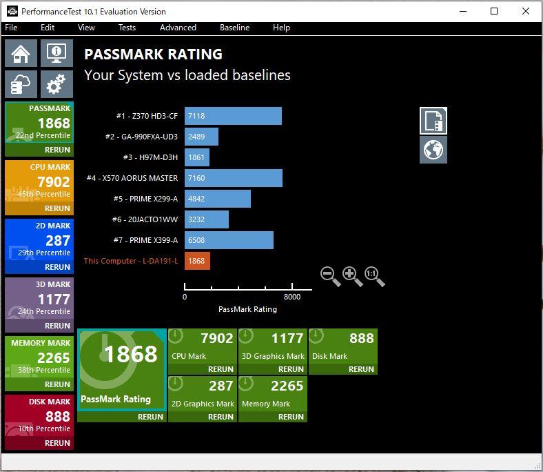 NEC「Direct DA(S)」i5-8265U搭載機のPassMark Rating
