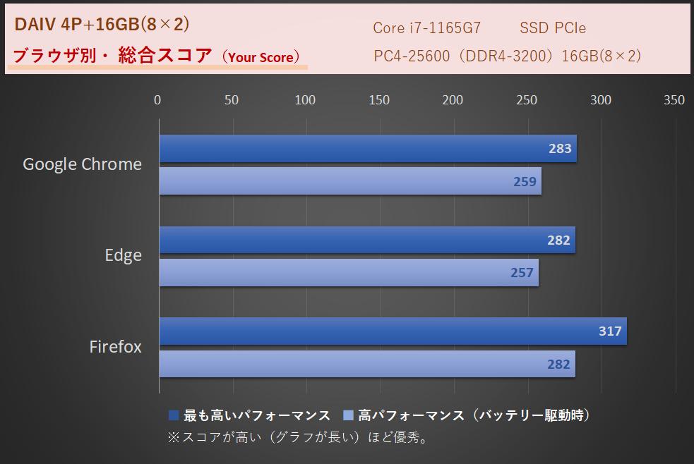MOUSE「DAIV 4P」i7-1165G7搭載機 ネット速度の比較・WEBXPRT3による比較