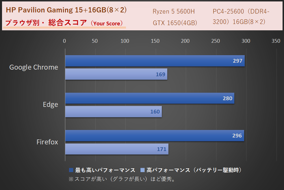 「HP Pavilion Gaming 15(AMD)2021年モデル」メモリ16GB時、WEBXPRT3によるネット速度