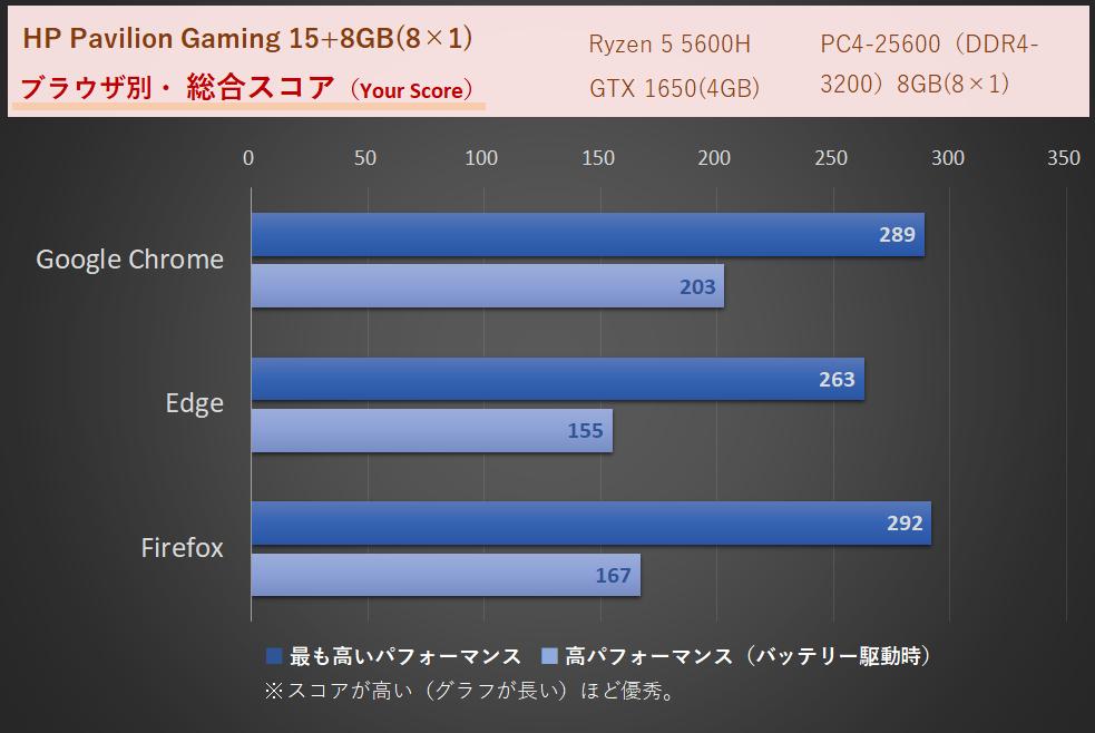 「HP Pavilion Gaming 15(AMD)2021年モデル」メモリ8GB時、WEBXPRT3によるネット速度