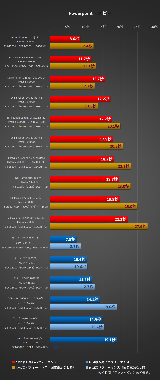 PowerPoint・コピーにかかる時間グラフ比較