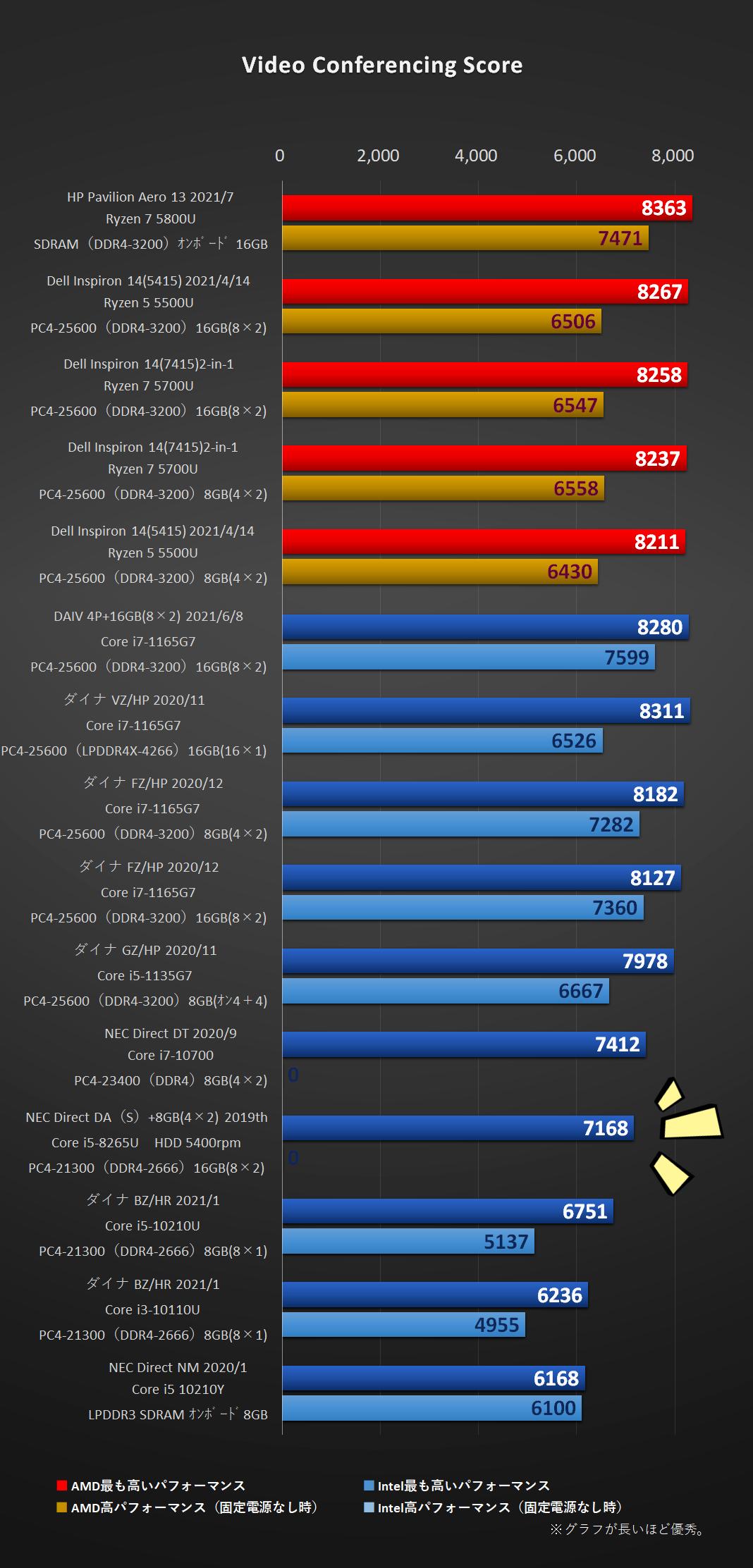 「LAVIE Direct DA(S)」2019年モデル i5-8265U搭載機のVideo Conferencing Score